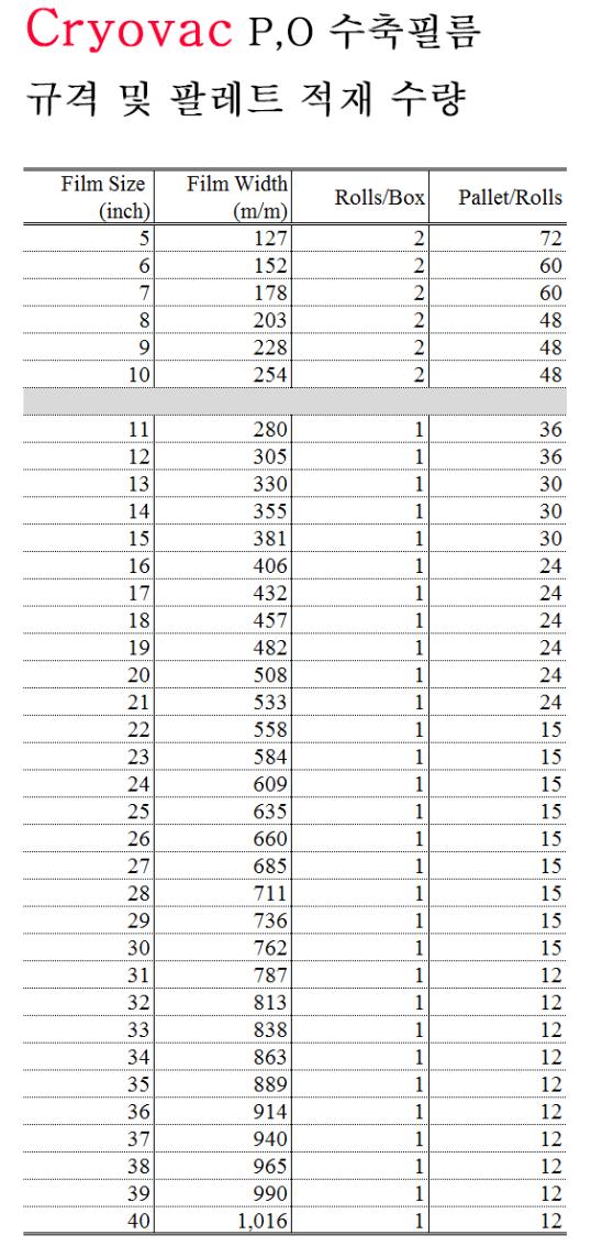 광림파워팩 수축필름 규격 및 팔레트 수량