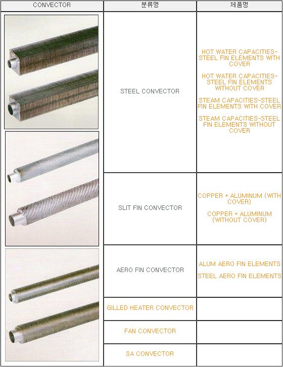 (주)세일공조산업기계 팬 콘벡터  1