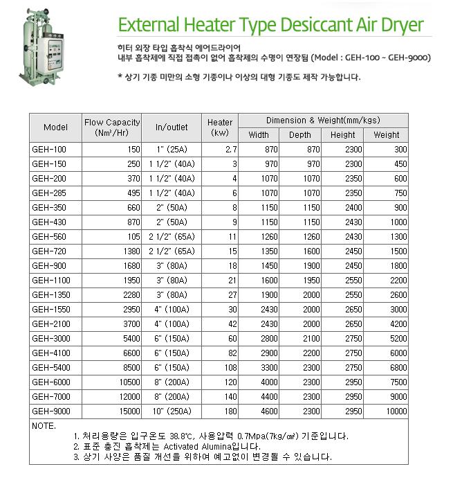 지에이텍(주) External Heater Type Desiccant Air Dryer GEH-Series
