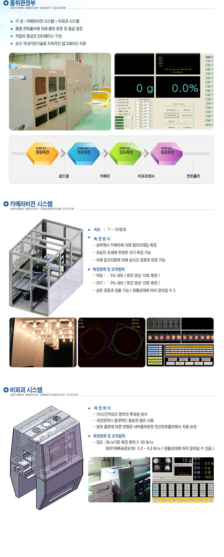 (주)진영산업 비파괴당도측정 및 색체판별시스템