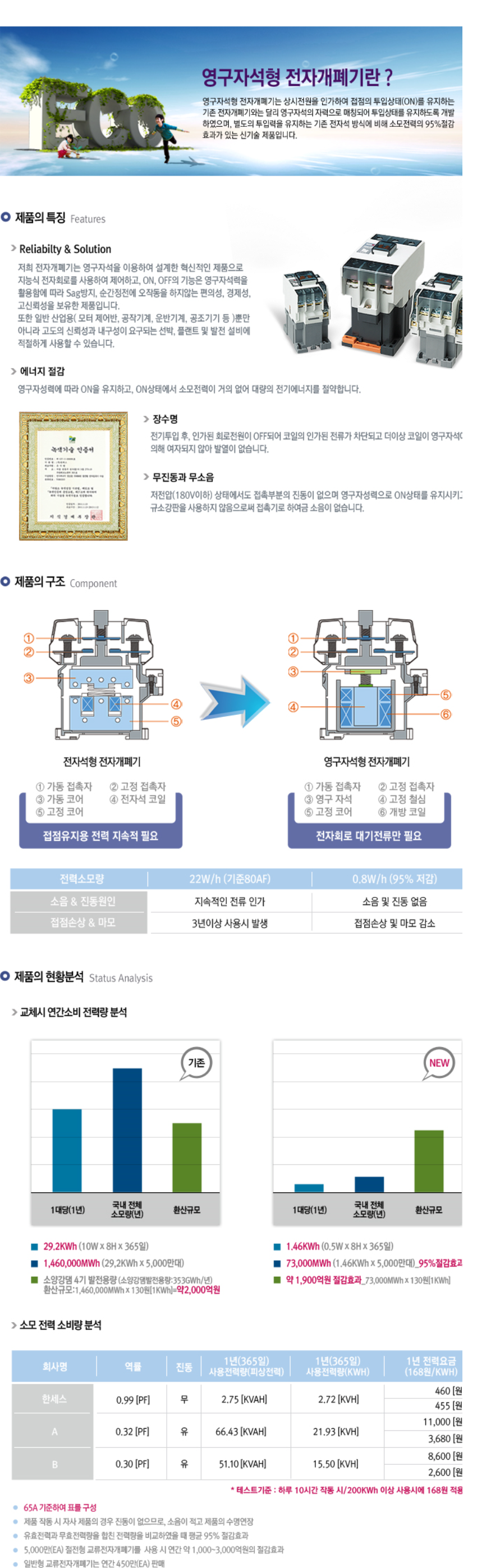 한광전기공업(주) 영구자석형 전자개폐기  3