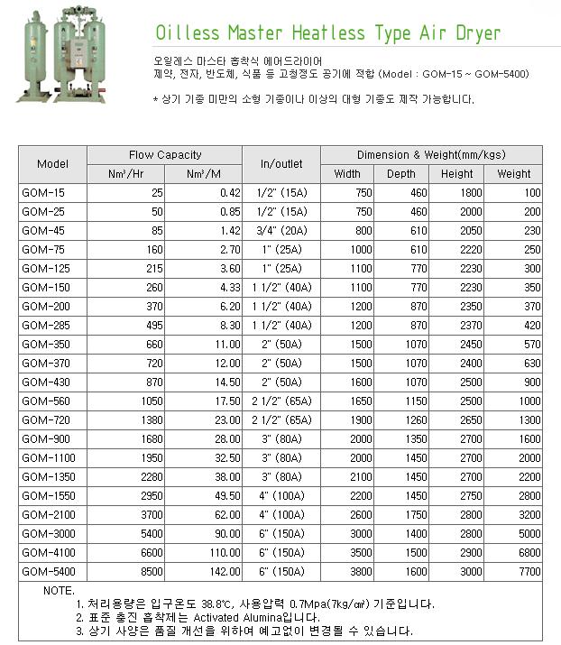 지에이텍(주) Oilless Master Heatless Type Air Dryer GOM-Series