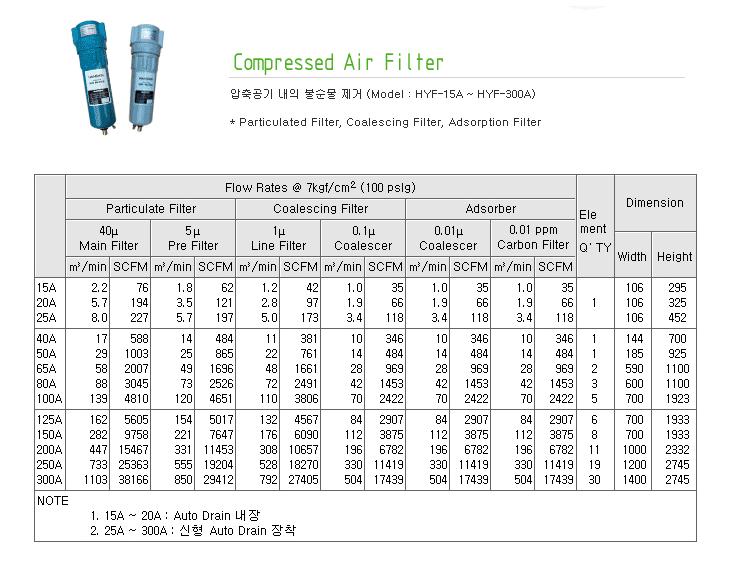 지에이텍(주) Compressed Air Filter