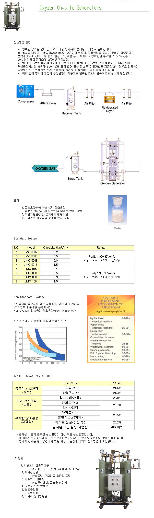 지에이텍(주) Oxyzen On-Site Generators JMO-Series