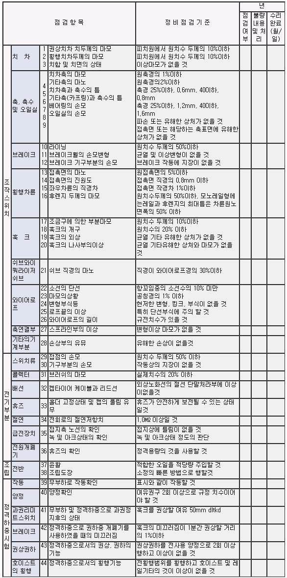 극동 호이스트 보수 및 점검  3