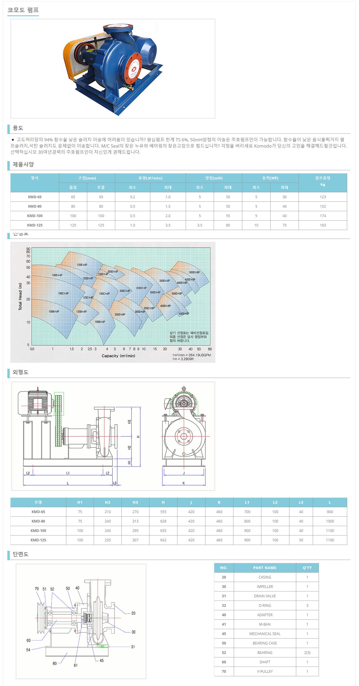 (주)주호산업 코모도 펌프 KMD-Series