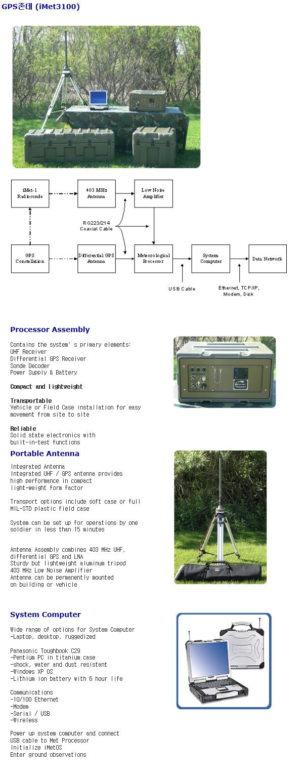 영전TNC GPS 존데 iMet 3000/3100