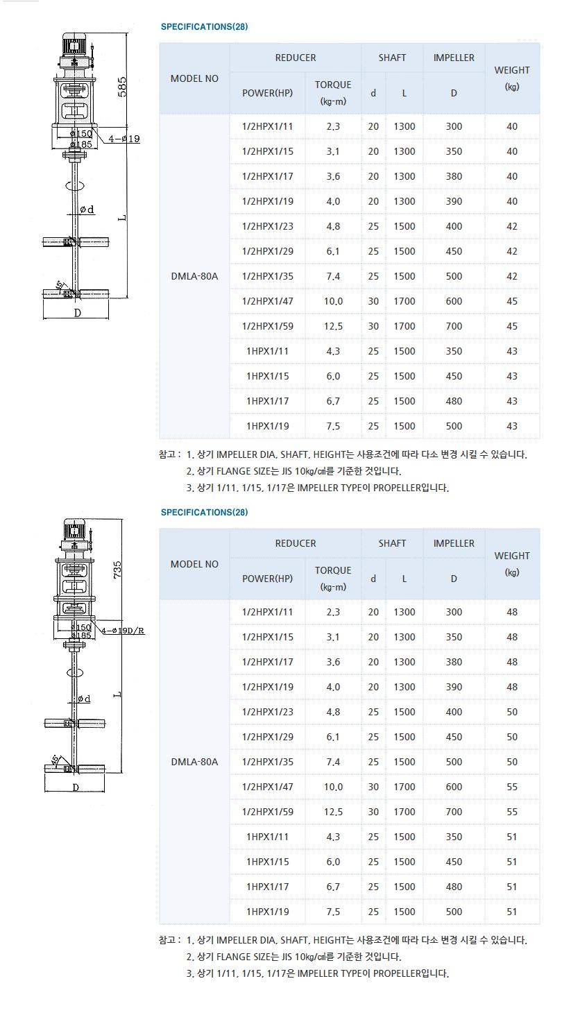 (주)대명기계 교반기 DMLA Type 1