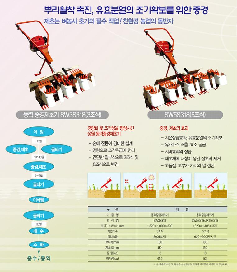 (유)성원산업 동력중경 제초기 SW3S318/5S318