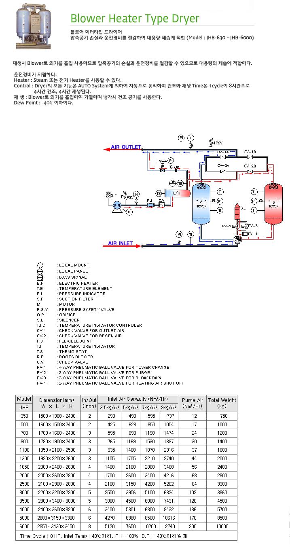 지에이텍(주) Blower Heater Type Dryer JHB-Series