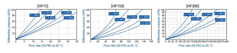 ASFLOW Hastelloy Gas Filter FLT-HF Series 2