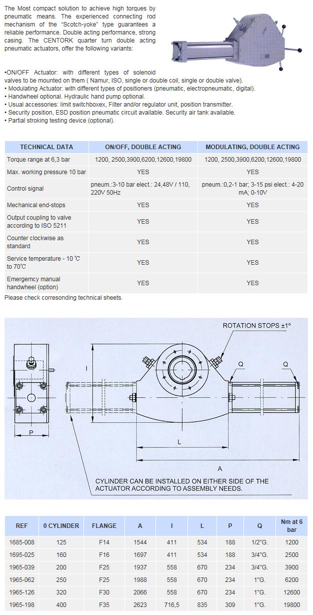 Goldline Tech Centork Quarter Turn Pneumatic Actuators, Double Acting