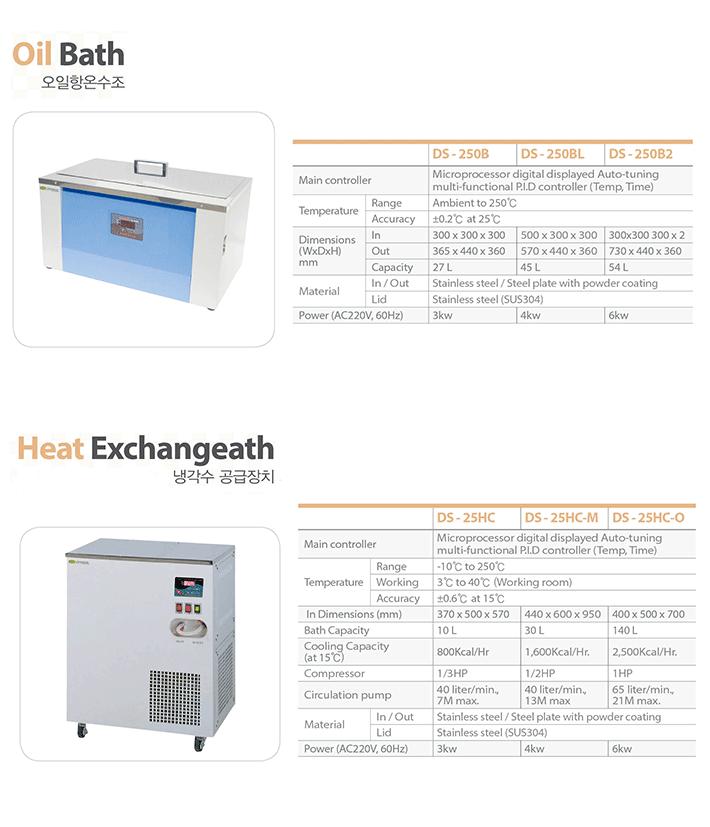 Dasol Scientific Oil Bath / Heat Exchange DS-25 Series 2