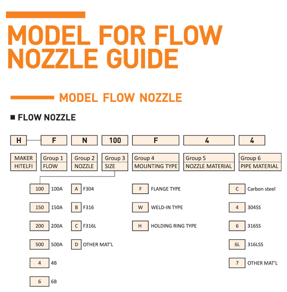 HITELFI Model for Flow Nozzle Guide