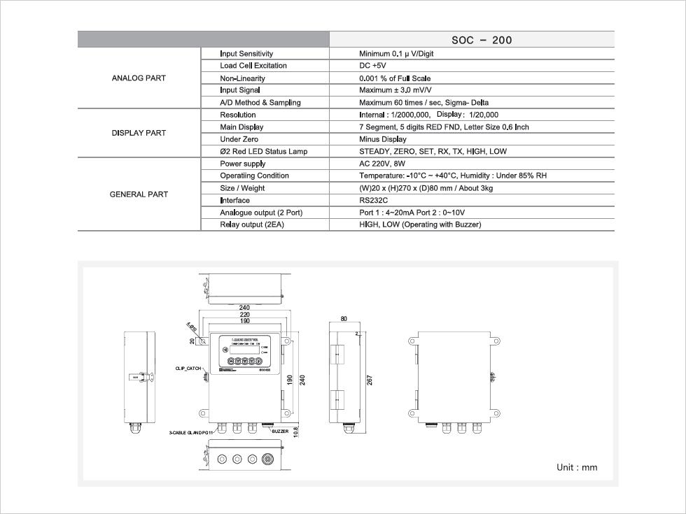 SEWHA CNM Digital Load Limiter SOC-200