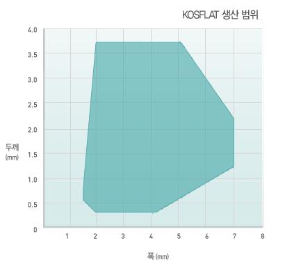 KOS 스테인리스 플랫 와이어 (KOSFLAT)  3