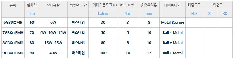 (주)디케이엠 일반형 평행축 감속기  1