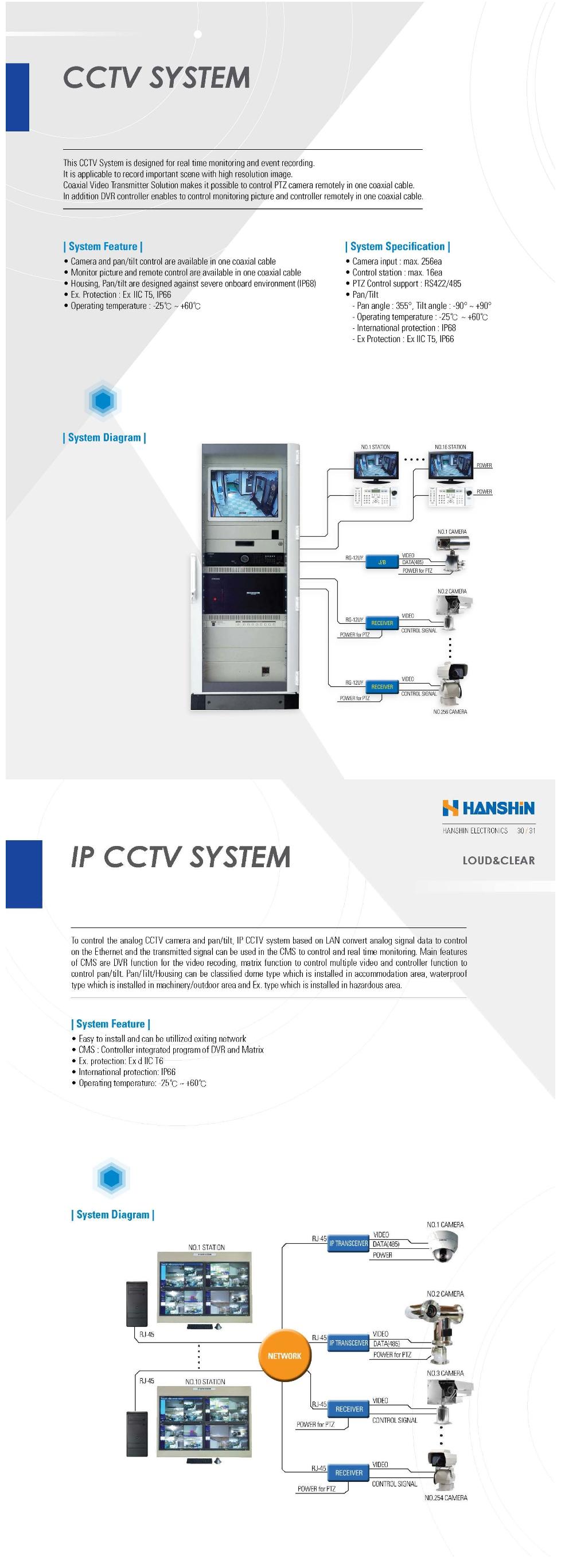 Hanshin Electronics CCTV System