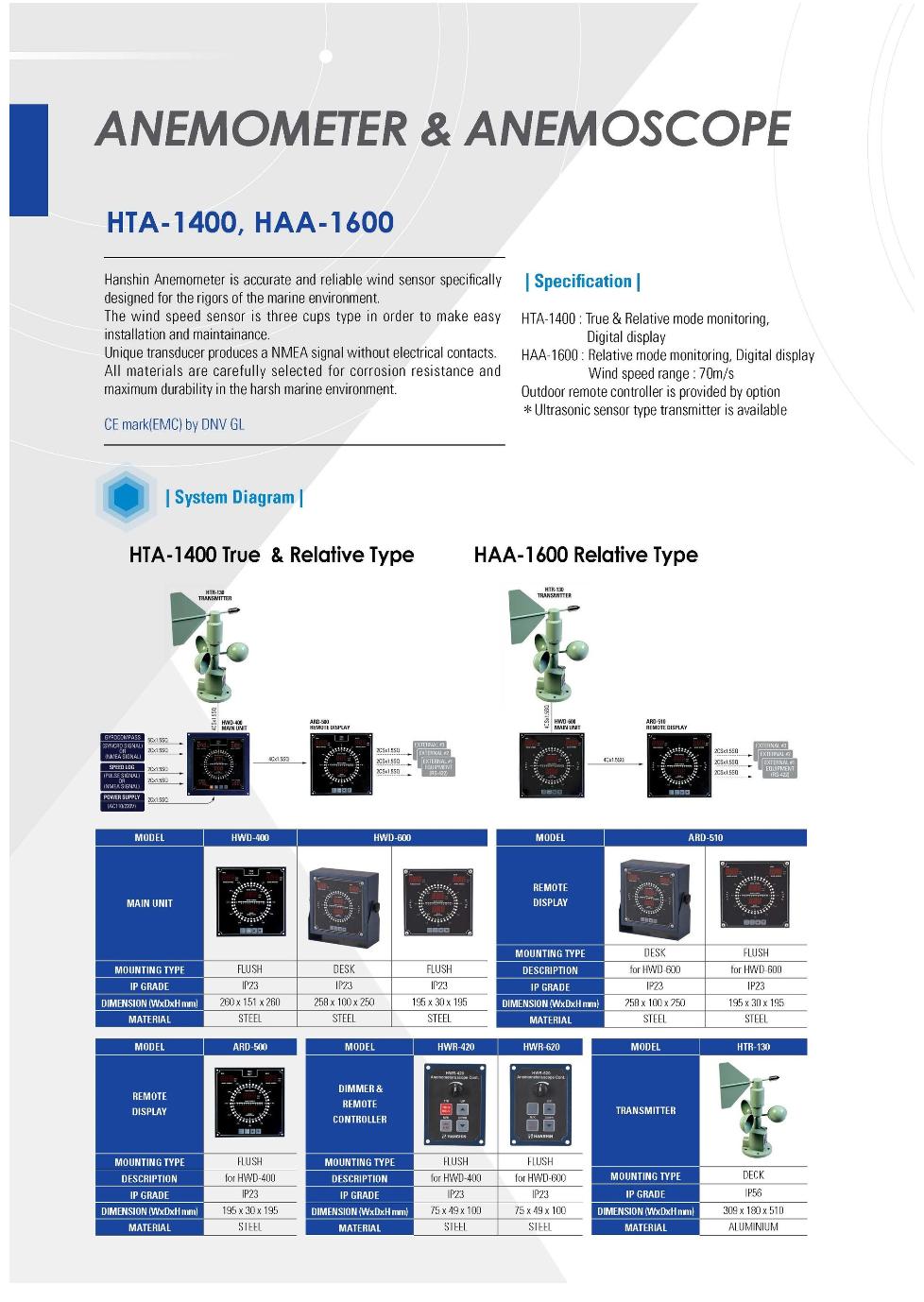 Hanshin Electronics Anemometer & Anemoscope HTA-1400, HAA-1600