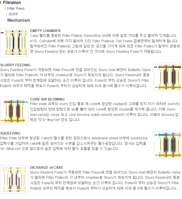 크라텍(주) Side Bar Type Filter Press SCFP 1