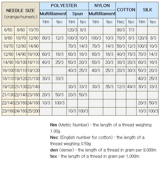 ORANGE NEEDLES Thread & Needle