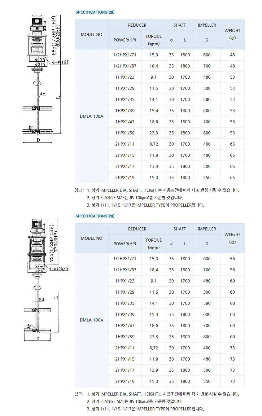 (주)대명기계 교반기 DMLA Type 2