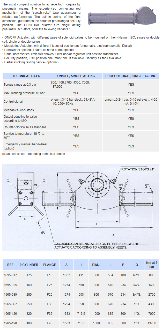 Goldline Tech Centork Quarter Turn Pneumatic Actuators, Single Acting