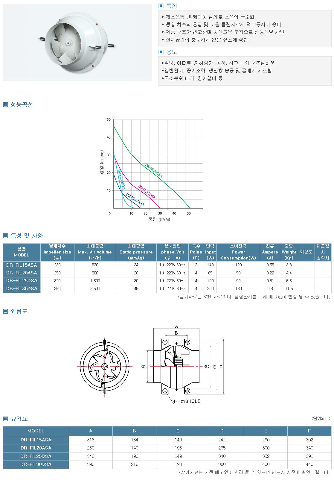 대륜산업 소형인라인팬 DR-FIL Series