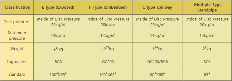 DooJin Multiple Type Standpipe (Exposed 65mm) DSTP-065