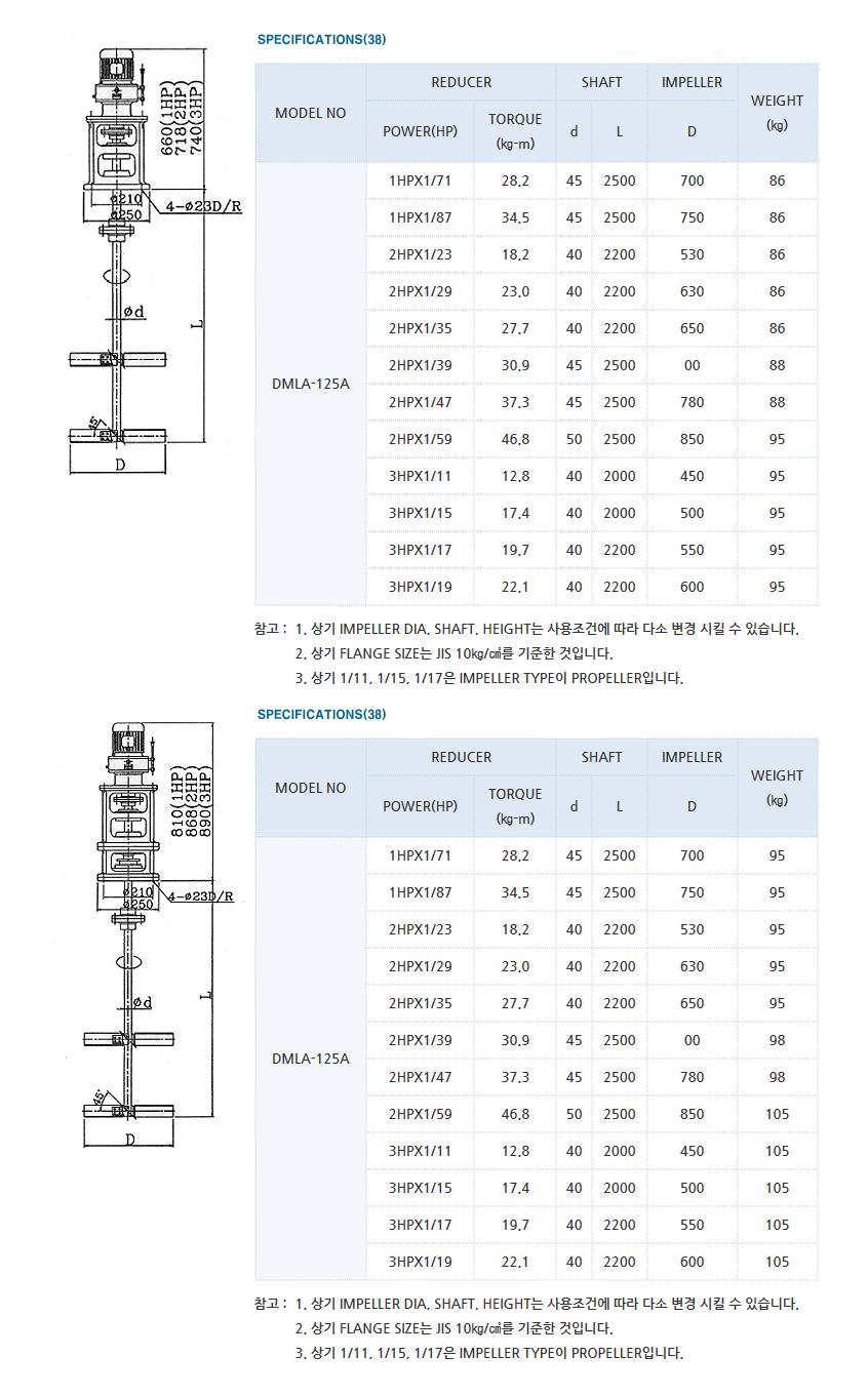 (주)대명기계 교반기 DMLA Type 3