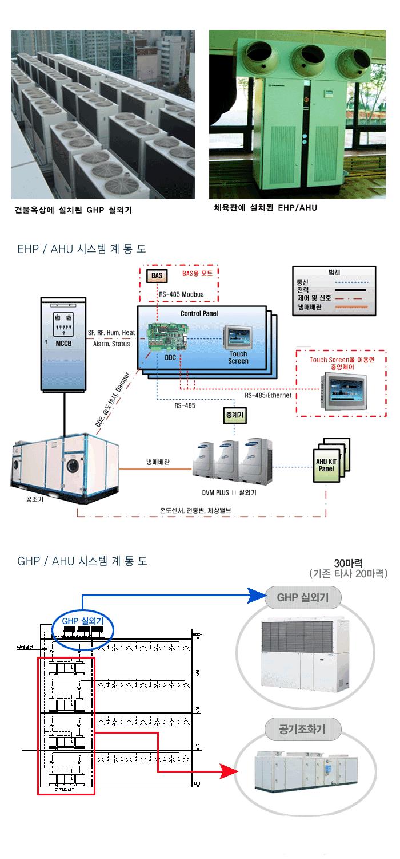 삼화에이스 GHP + AHU
