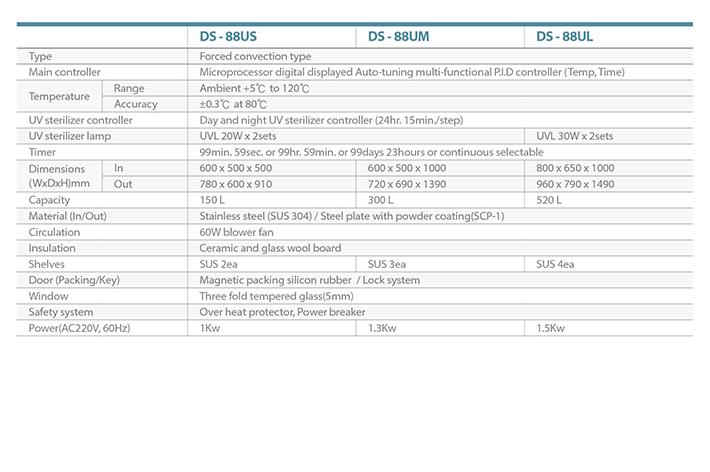 Dasol Scientific UV Sterilizer DS-88US/88UM/88UL 2