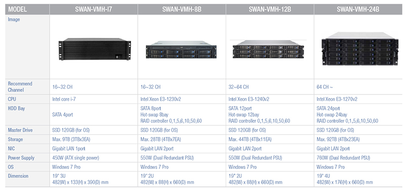 Camlux VMS Server VMH Series