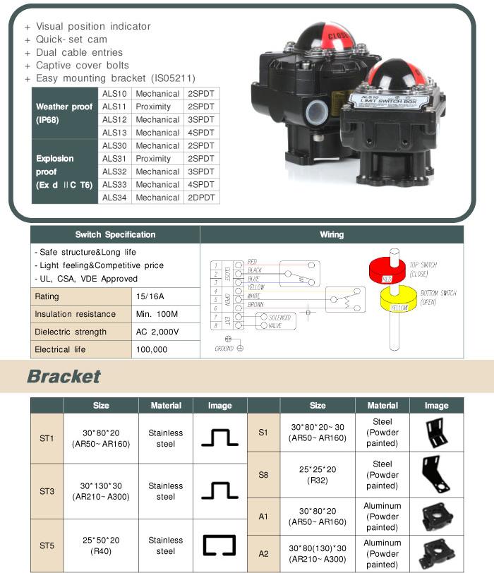 Kosaplus Limit Switch Box ALS1X, ALS3X