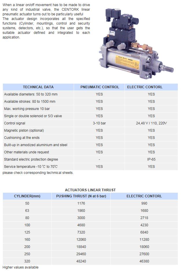 Goldline Tech Centork On/Off Linear Pneumatic Actuators