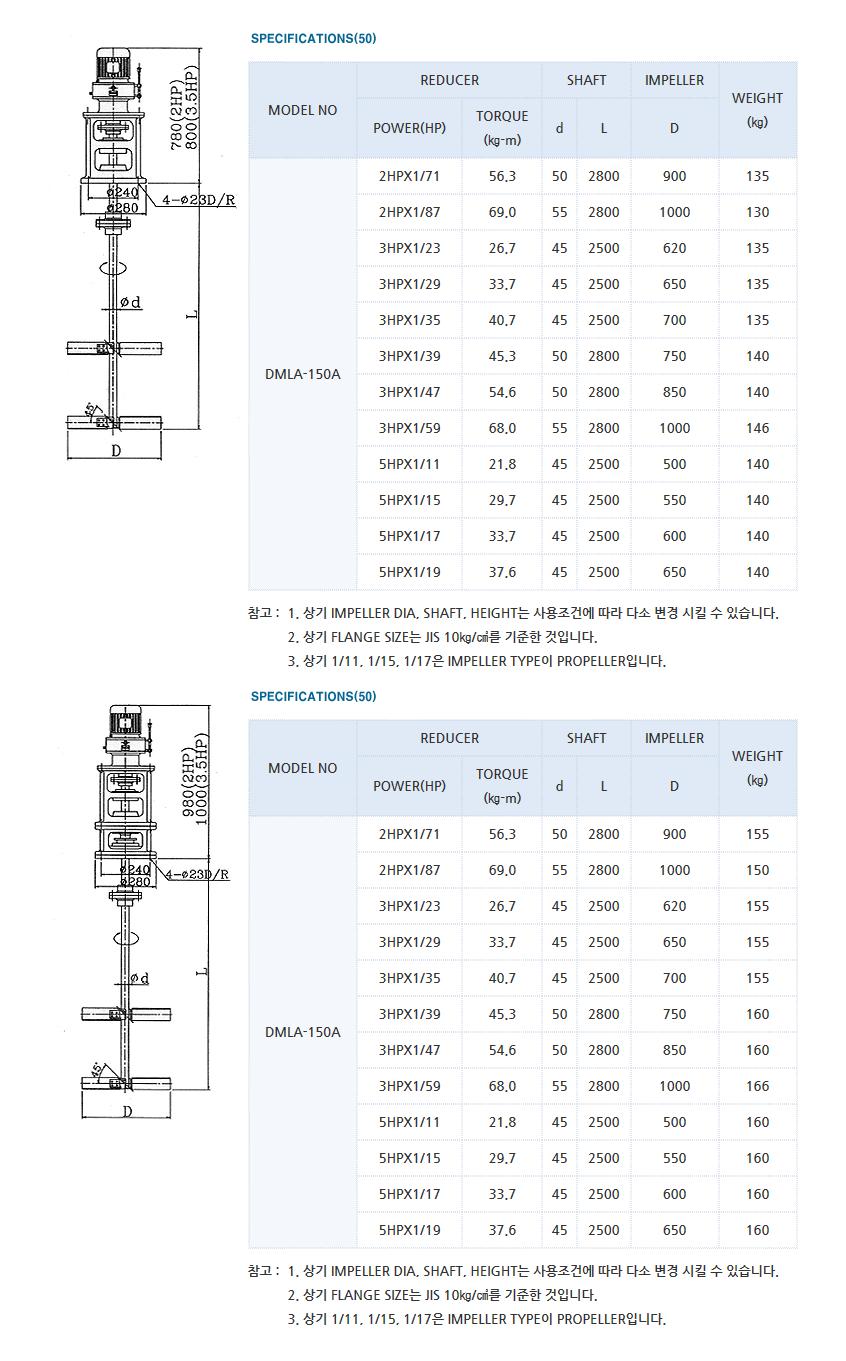 (주)대명기계 교반기 DMLA Type 4