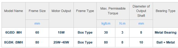 DKM Motors General type Gearbox