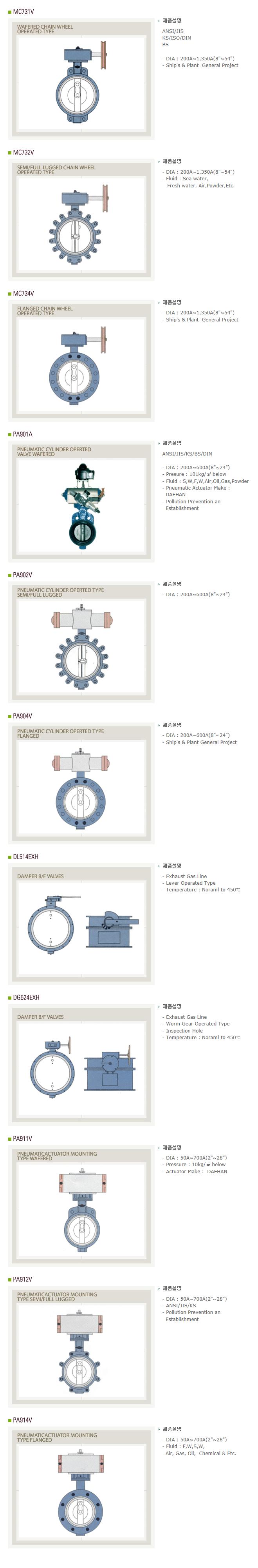 (주)대한버터플라이 Valves for Actuator System2