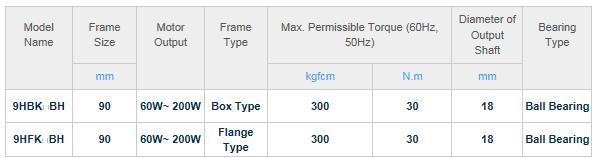 DKM Motors High Powerful type Gearbox
