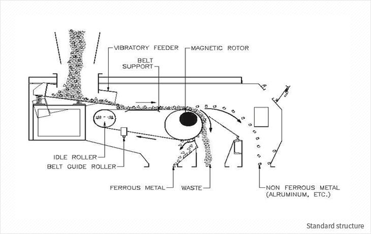 Hankook Matics Eddy Current Separator