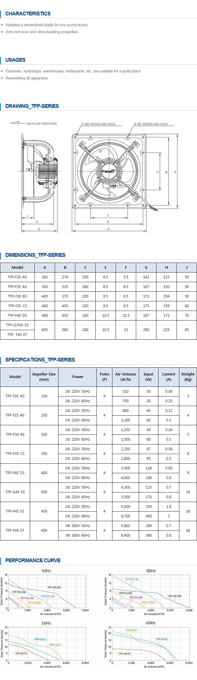 FANZIC Small Propeller Fans TFP-Series