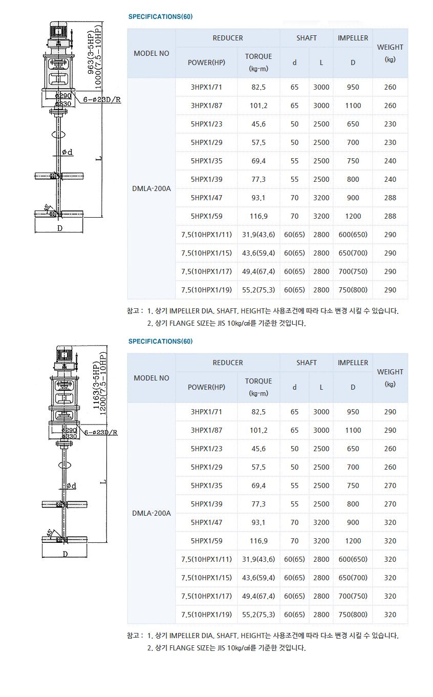 (주)대명기계 교반기 DMLA Type 5