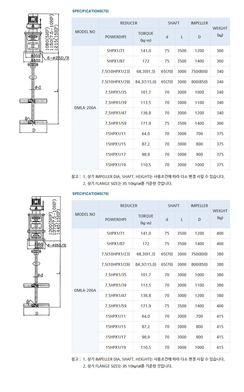 (주)대명기계 교반기 DMLA Type 6