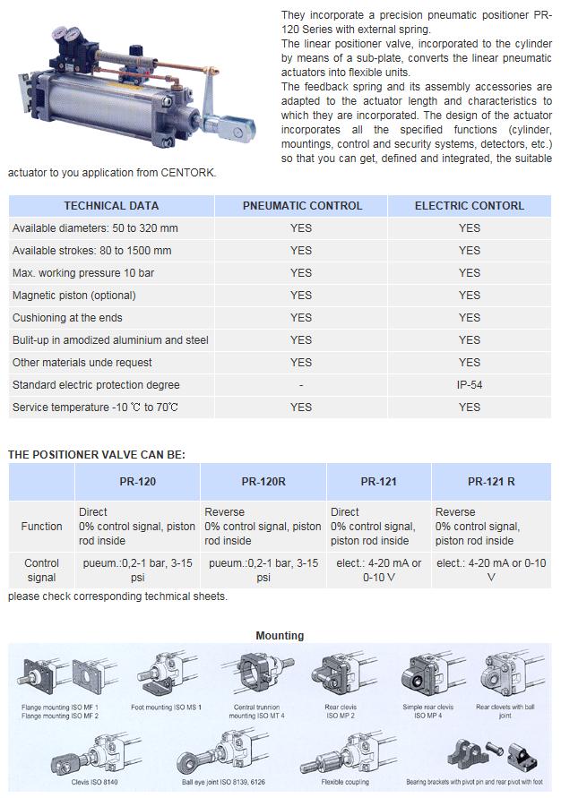 Goldline Tech Centork Modulating Linear Pneumatic Actuators with External Spring PR-120/120R/121/121R