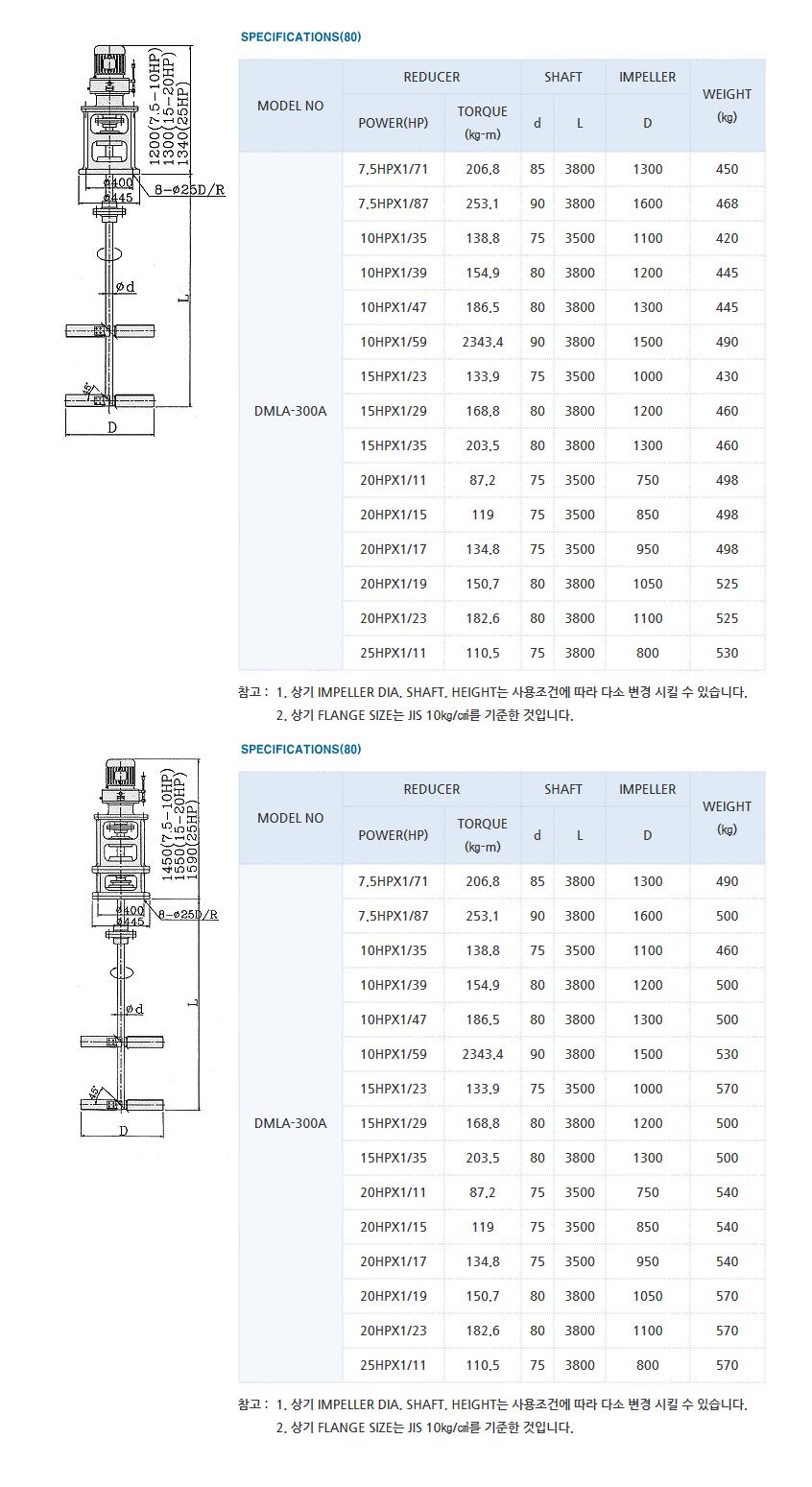 (주)대명기계 교반기 DMLA Type 7