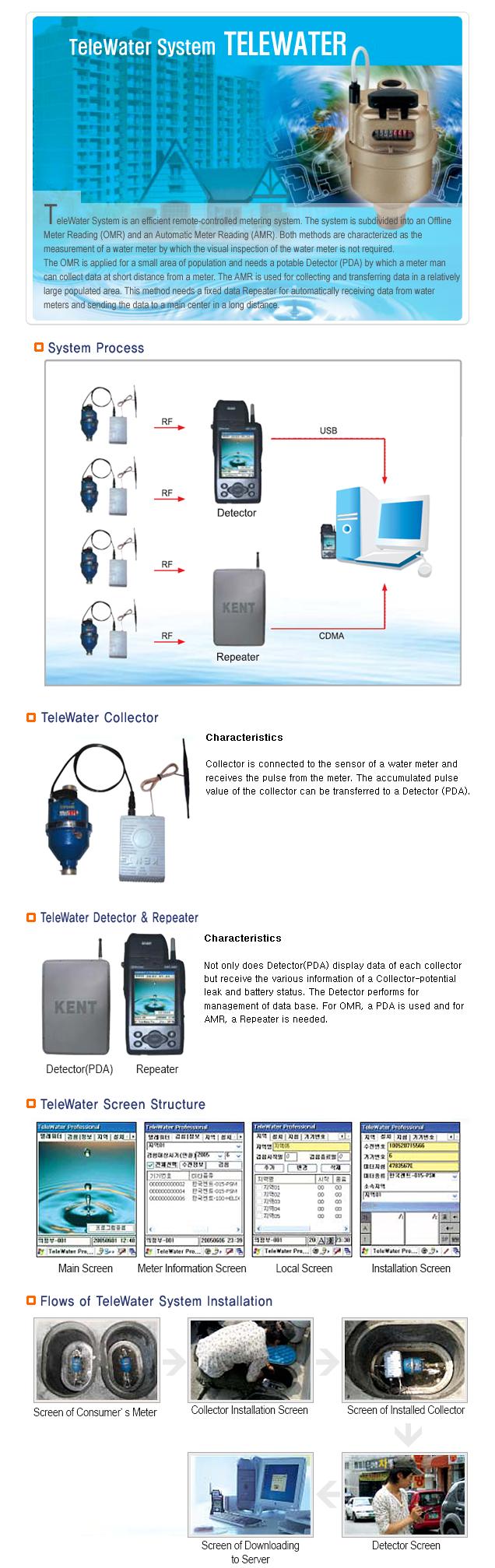 Korea Nent Meters Telewater System