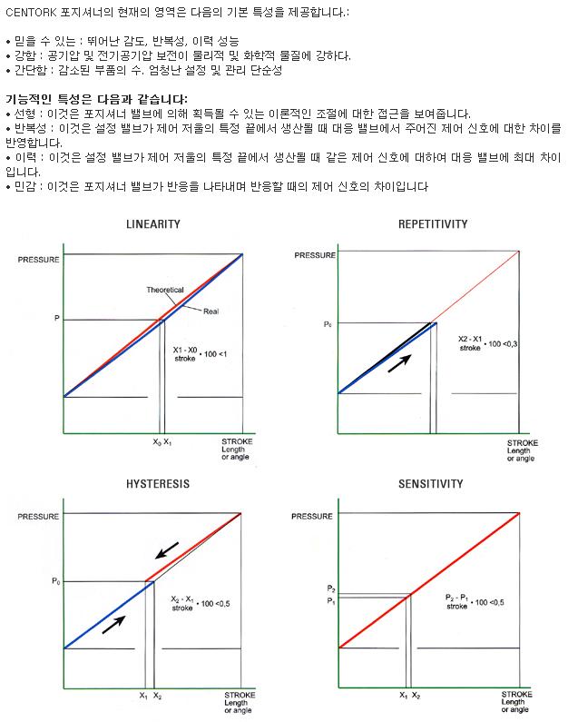 골드라인테크(주) Centork Quarter Turn and Linear Positioner Characteristics  1