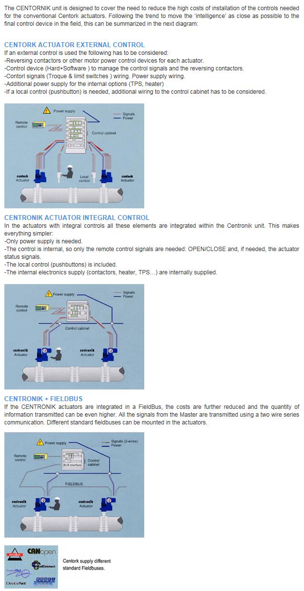 Goldline Tech Electric Actuator Controls