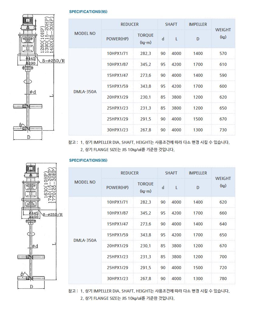 (주)대명기계 교반기 DMLA Type 8