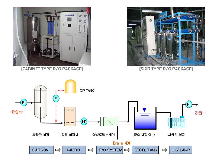 AQUAGOLD R/O Membrane System DTRO-Series 2